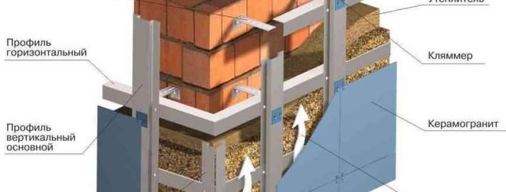 Система вентилируемых фасадов