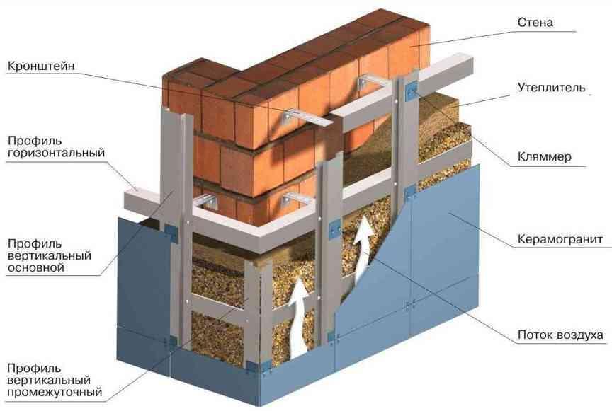 фото фасадов вентилируемых
