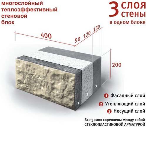 Теплоэффективные блоки в разрезе