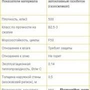 Автоклавный газобетон таблица