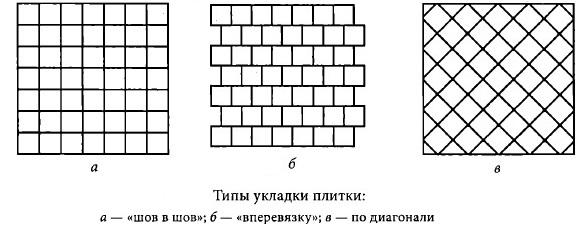 Способы укладки плитки на стену, Какие существуют варианты укладки