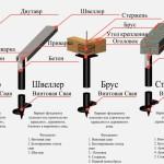 Плюсы и минусы винтового фундамента
