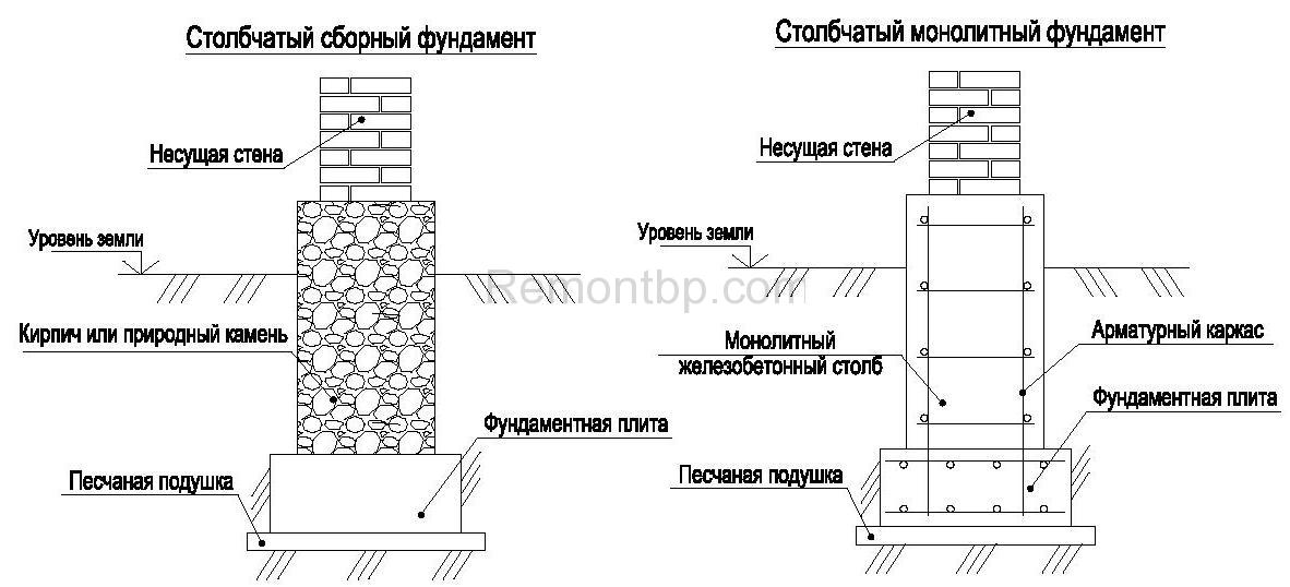 Какие существуют типы фундаментов и чем они отличаются