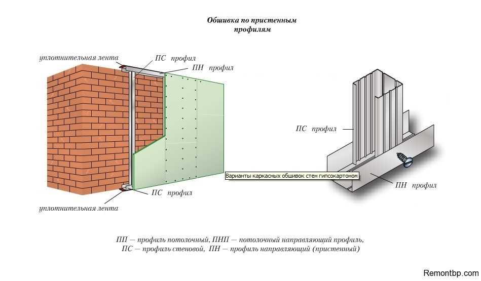 Как обшить стену гипсокартоном пошаговая инструкция