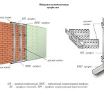 Обшивка стен гипсокартоном каркасным способом вариант 3