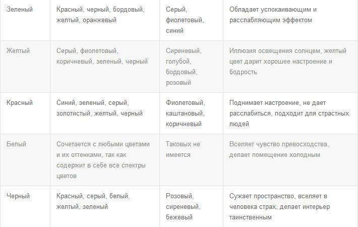 Таблица сочетания и влияния