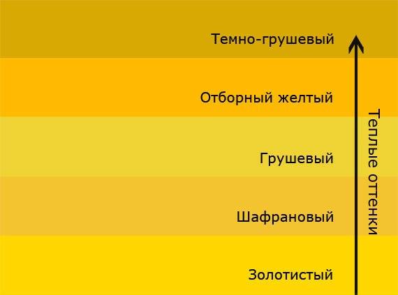 Варианты желтых оттенков подходящих к бежевому интерьеру
